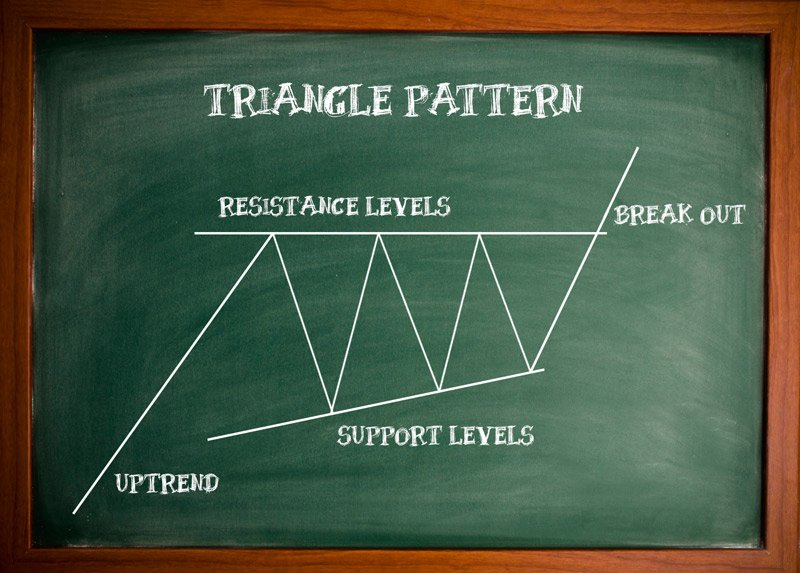 Classic Triangle Patterns and How to Trade Them - TeleTrade