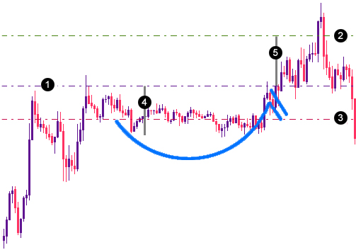 The ABCs of Continuation Patterns That Work - Teletrade