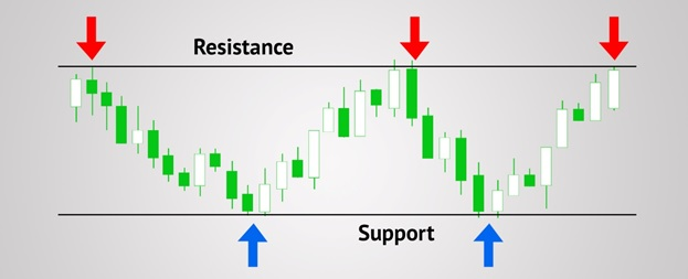 Support and resistance levels - Teletrade