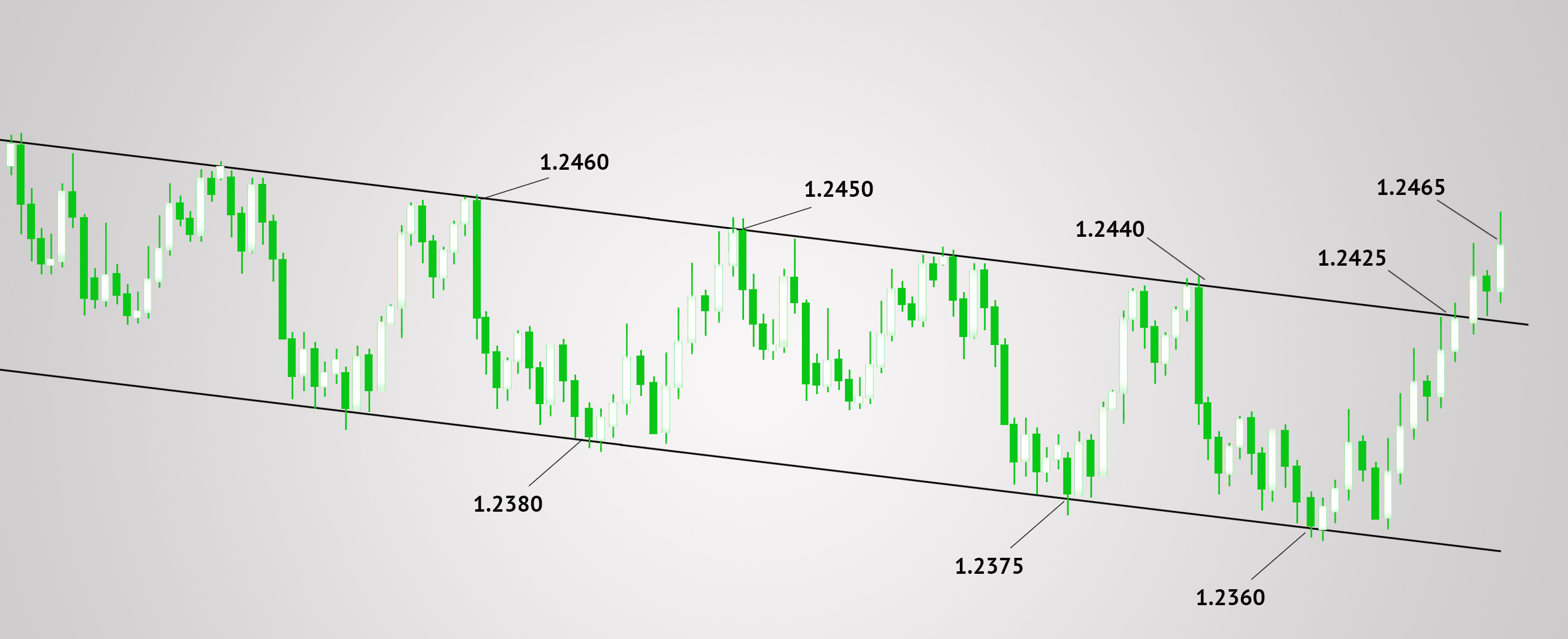 Trades within the price channel - Teletrade