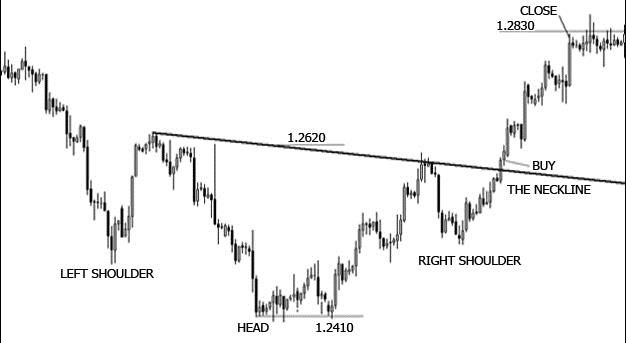 The most reliable reversal patterns to make you money - Teletrade